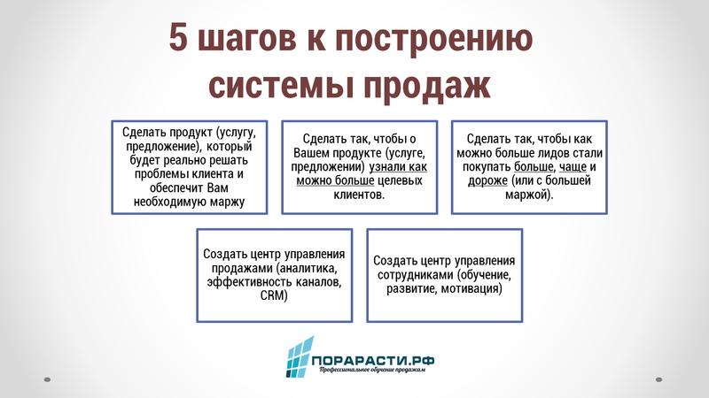 5 элементов системы продаж