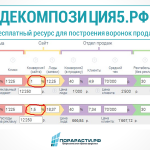 Воронка продаж онлайн – удобный бесплатный сервис Декомпозиция5.рф